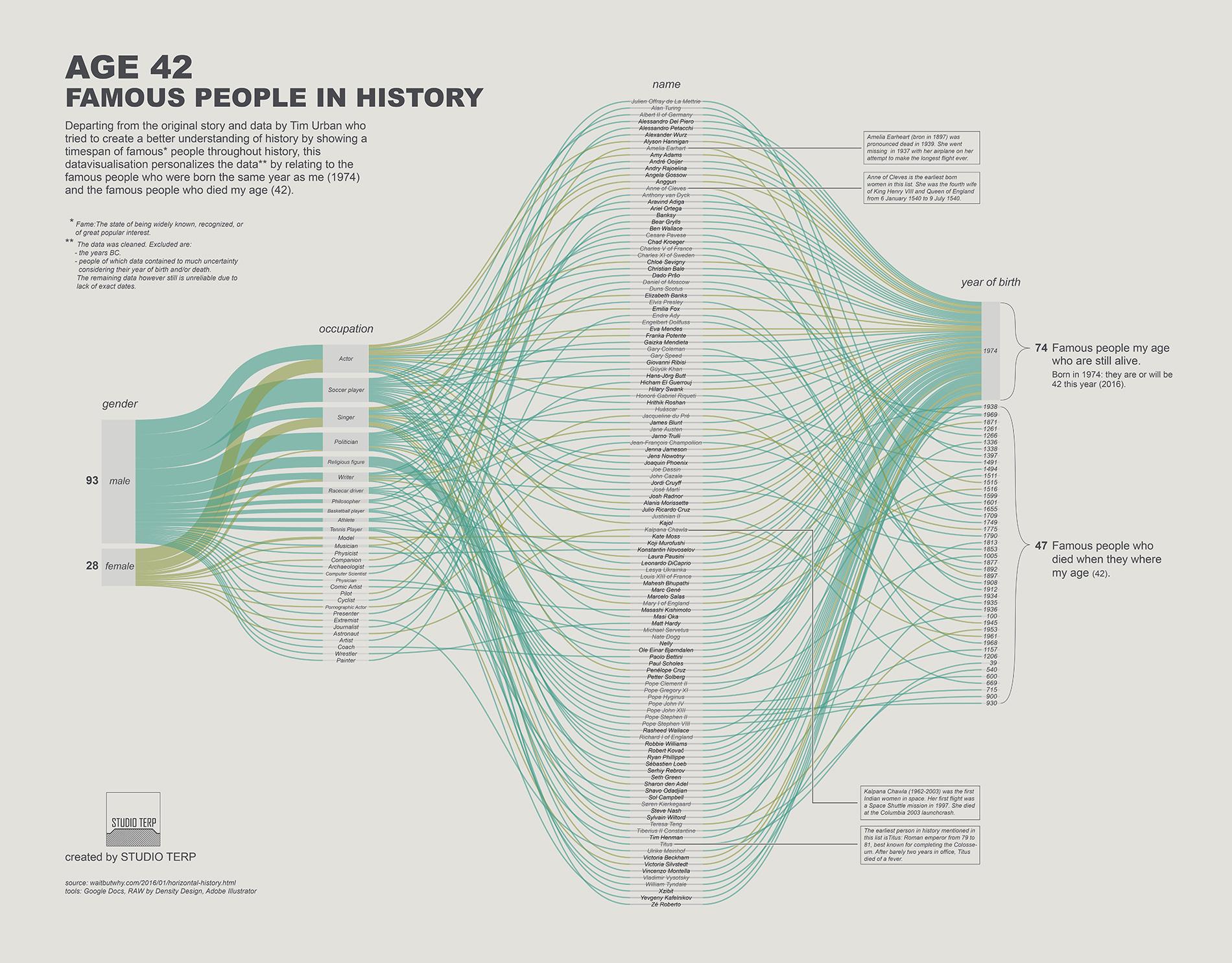 Age 42 datavisualization – STUDIO TERP