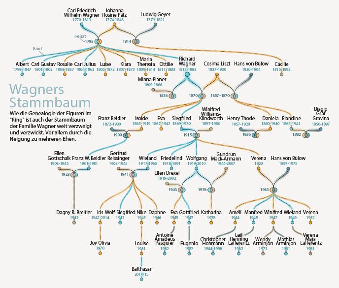 Wagner familytree stammbaum